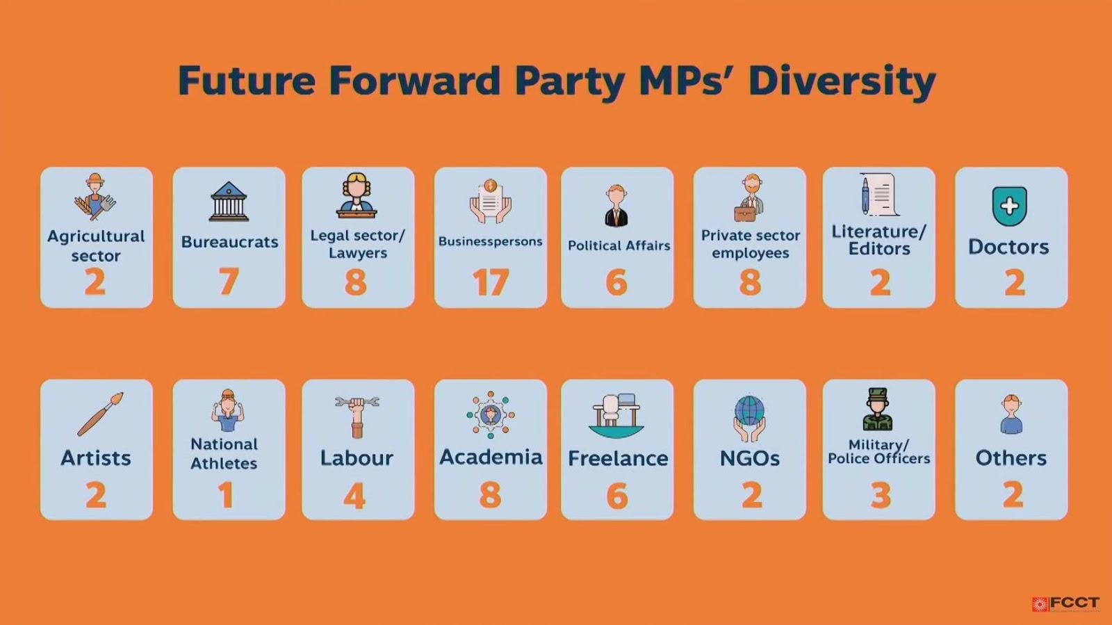 La diversité sociale des élus du parti Future Forward