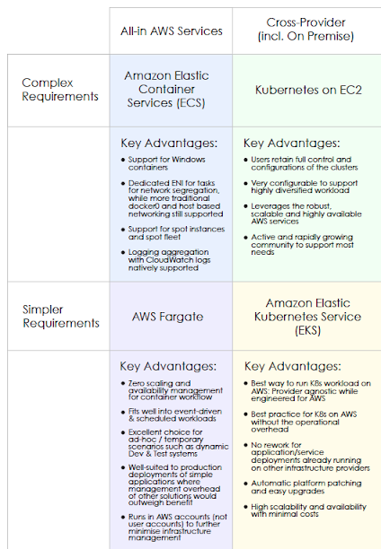 Requirement comparison between All-in AWS Services and Cross-Provider