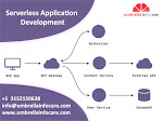 Search For The Serverless application development