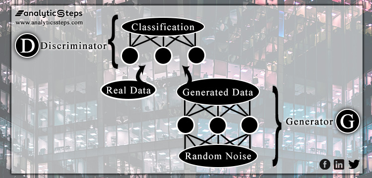 Focusing on the simplest architecture of GAN where the Discriminator and the Generator Neural Networks aid assistance to sharp each others' skills.