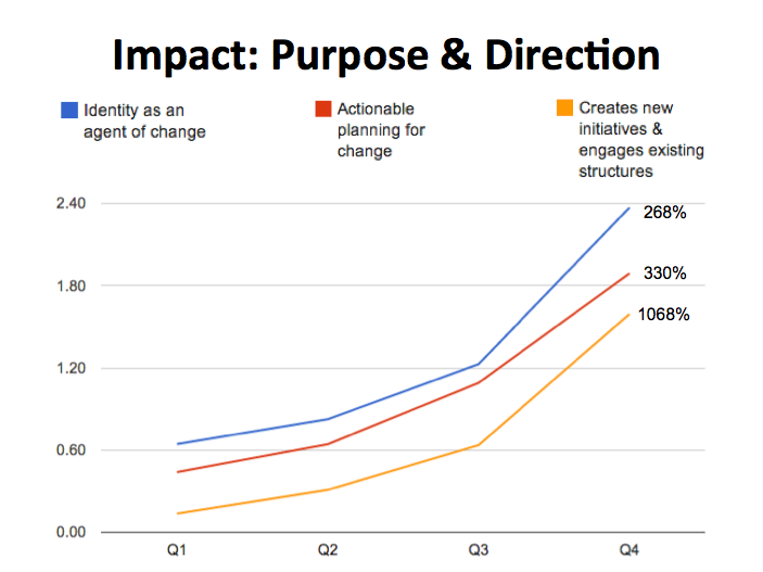 Graph of Purpose and Direction Learning Outcomes