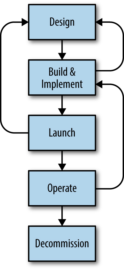 A typical service lifecycle.