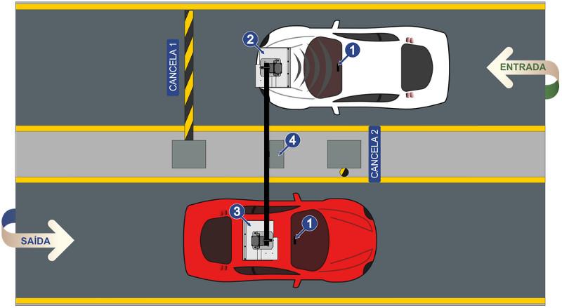 Acesso de Veículos com Tag RFID