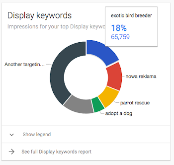 Circle graph for Display keywords