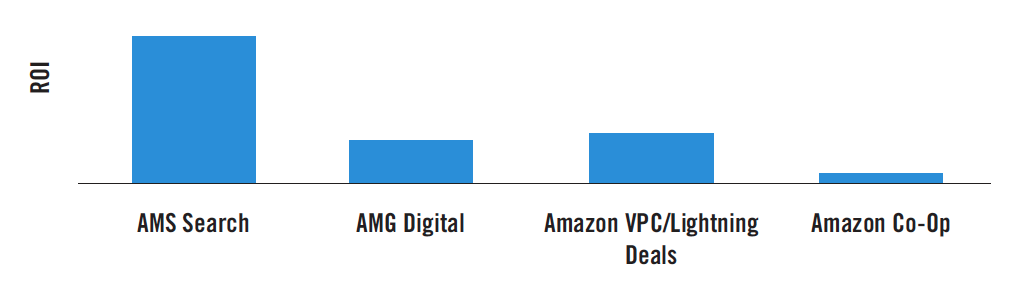 Client A ROIs by Amazon Marketing Tactic 2018. Source: Analytic Partners ROI Genome