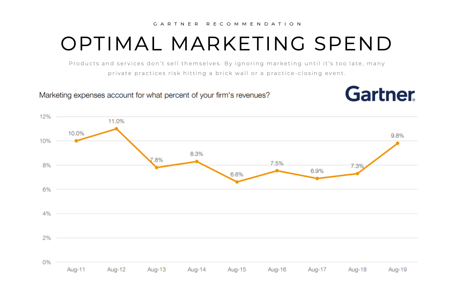 Graph showing stats from Gartner displaying marketing expenses fluctuating between 7-11%.