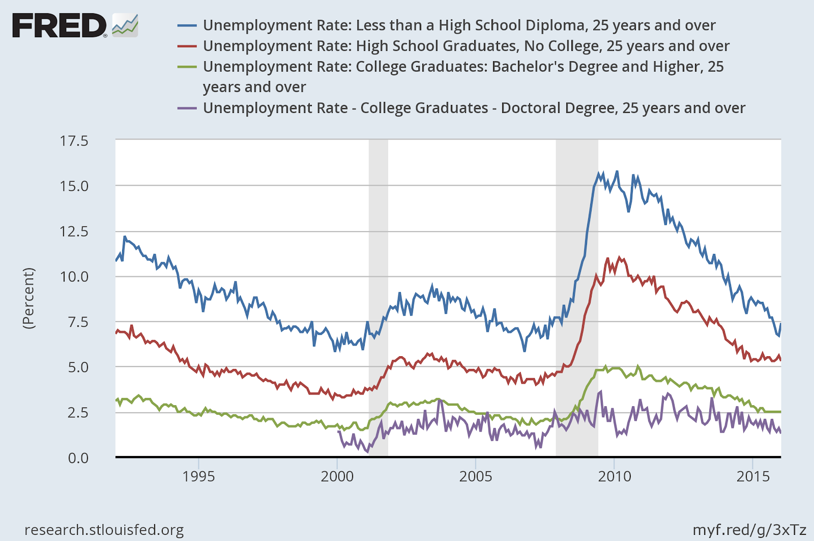 Unemployment Rate By Education Level.png