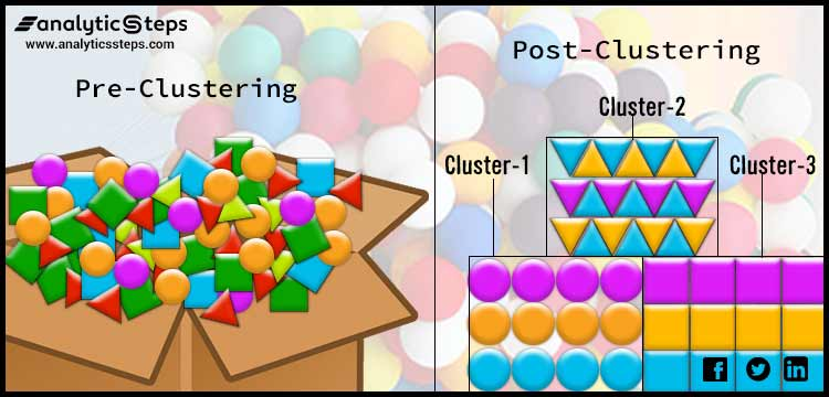 The image interprets the clustering of some objects on the basis of their shapes, they can also be classified on the basis of color.