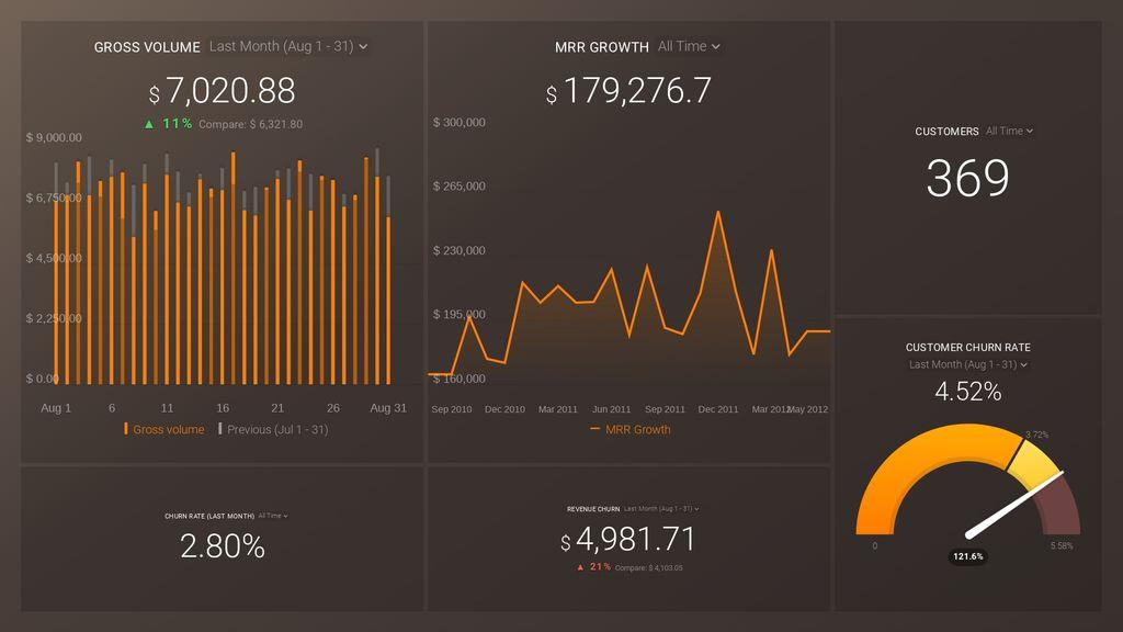 Stripe (MRR & Churn) Dashboard Template