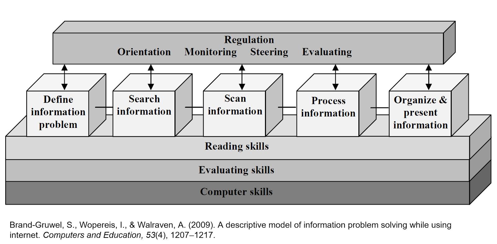 Habilidades de la competencia informacional