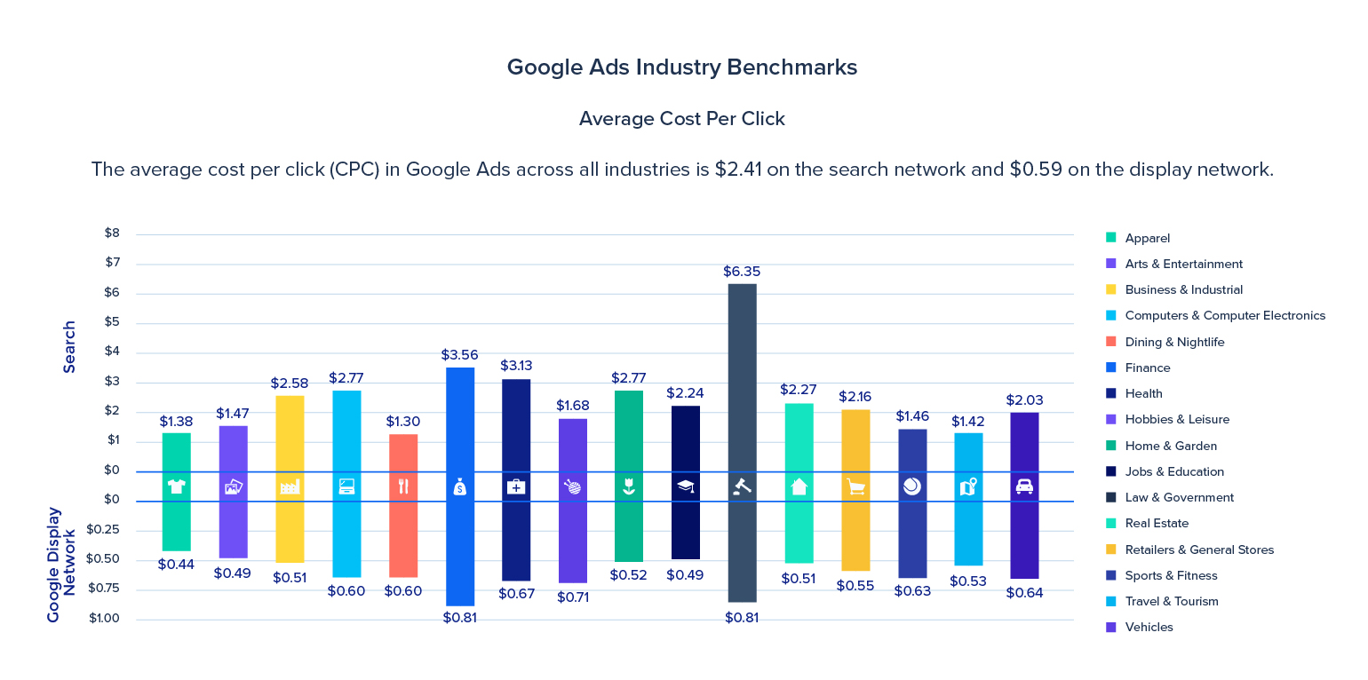 Google Adwords industry benchmarks average cost per click.