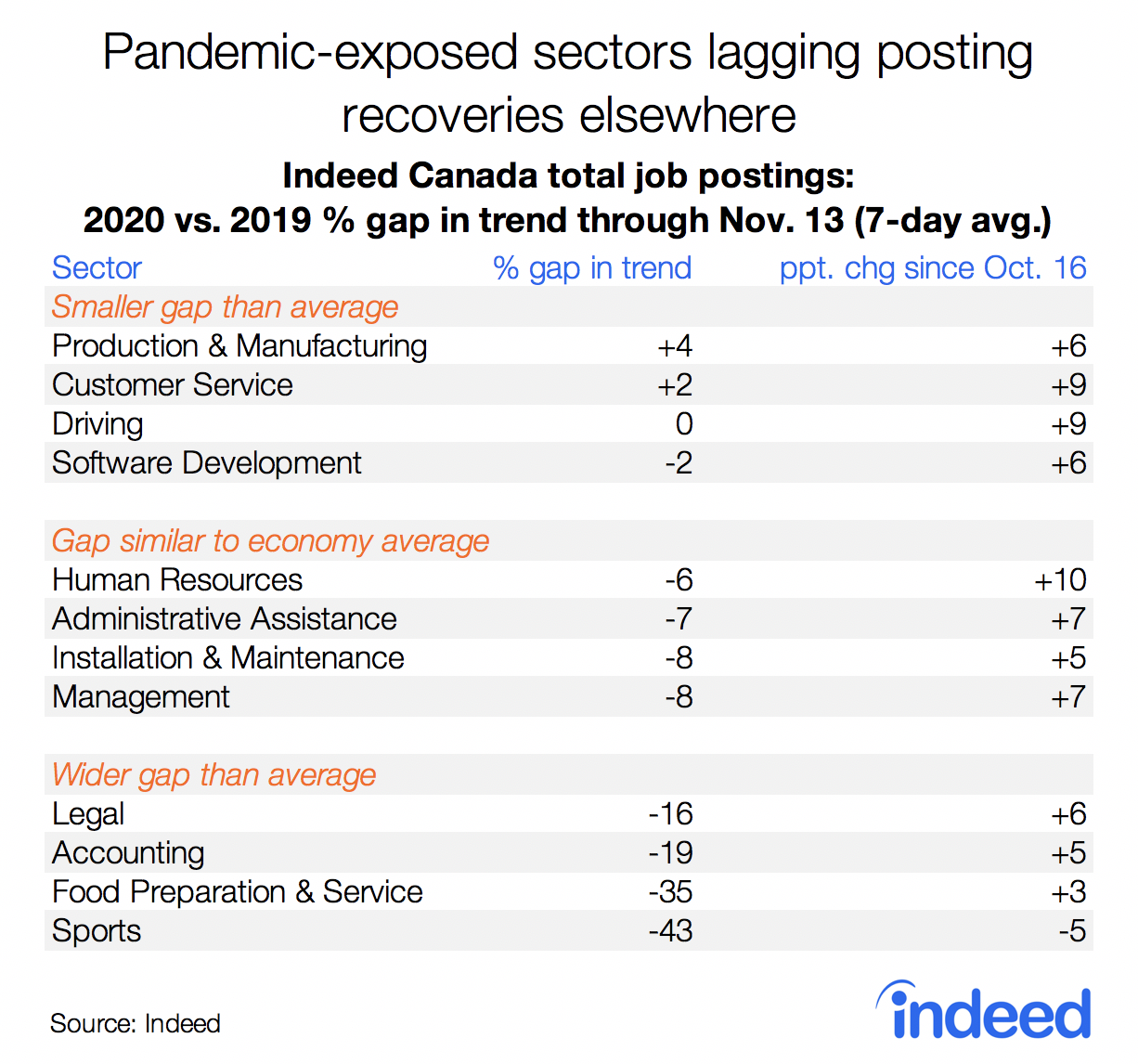 Table showing pandemic-exposed sectors lagging posting recoveries elsewhere