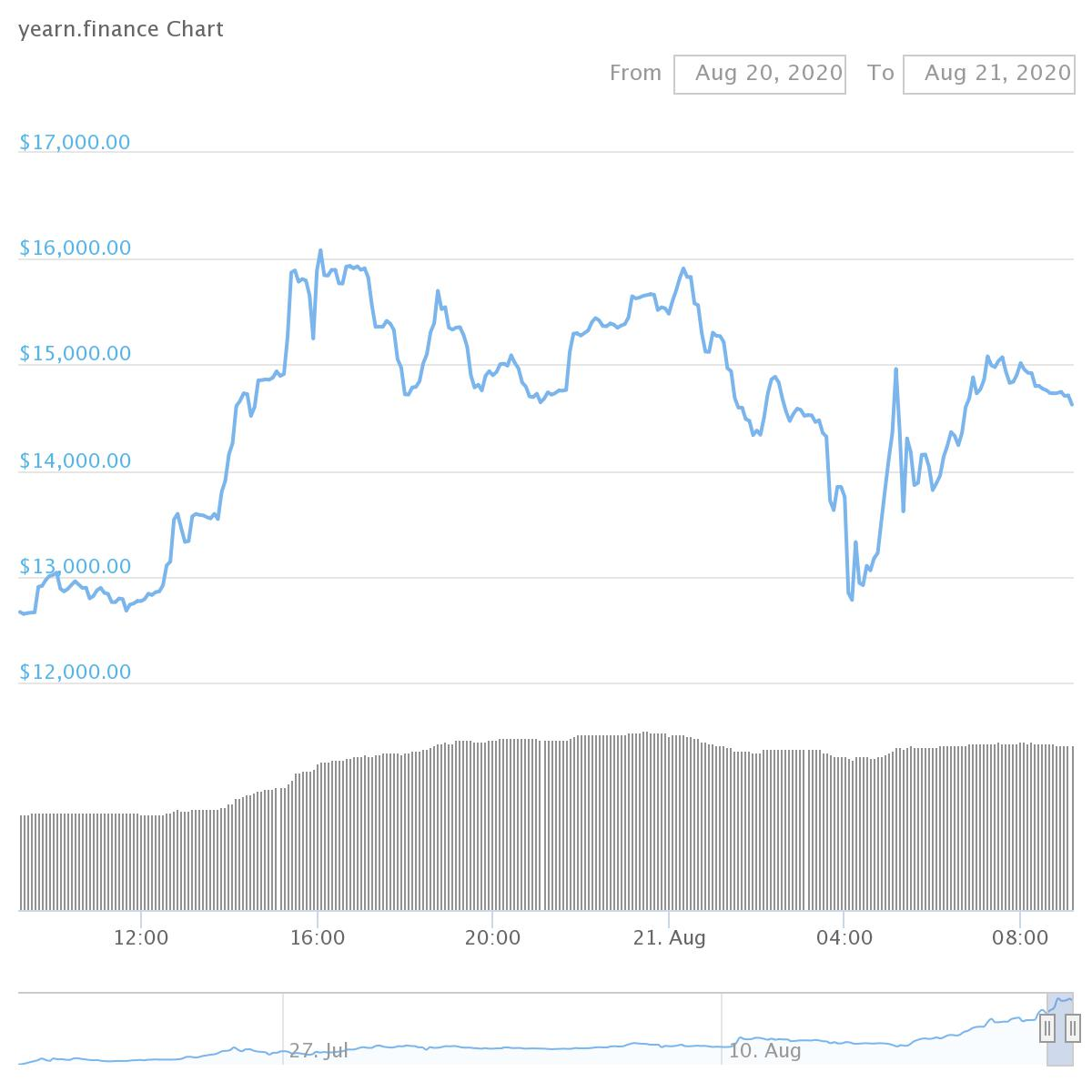 Yearn.finance (YFI tokens 17.7% Gain)