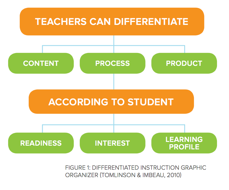 DI graphic organizer from Tomlinson and Imbeau, 2010