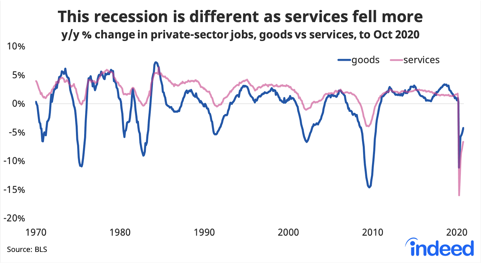 Line graph showing recession caused by pandemic is different as services fell more