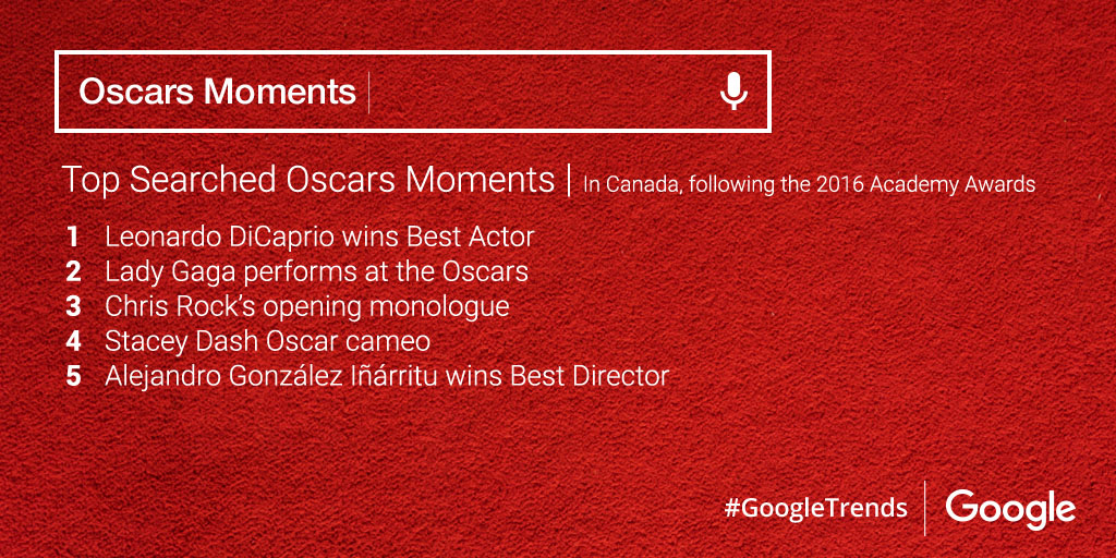 Top Searched Oscars Moments.jpg