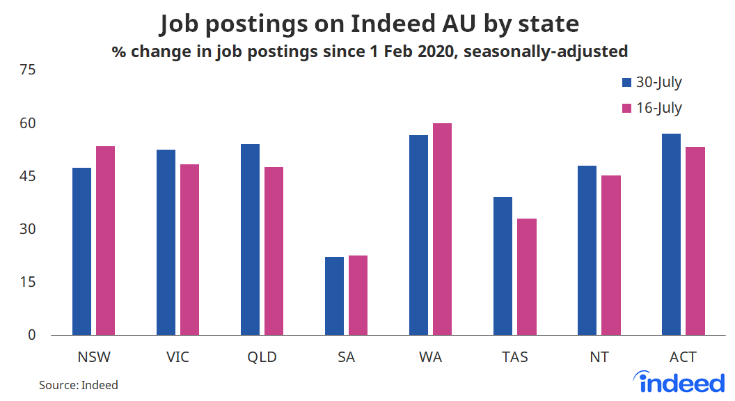 """Bar graph titled """"Job postings on Indeed AU by state""""."""