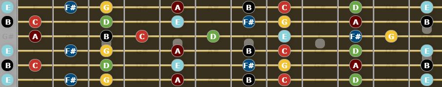 Open E Tuning - E Natural Minor Scale