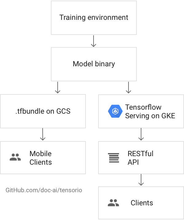 The doc.ai training environment uses Google Compute Engine to tune its ML models. The models are C++ binaries that process TensorFlow bundles — batches of multidimensional arrays — which store data extracted from the mobile doc.ai app. The solution relies on Google Kubernetes Engine clusters and Cloud GPUs to generate inferences. Research clients access inference results via an API implemented in Python.