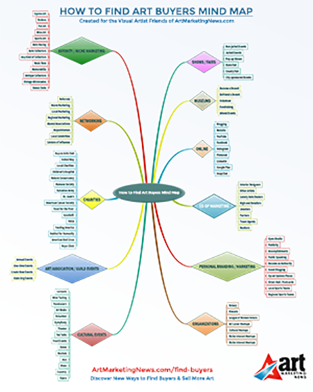 New How to Find Art Buyers Mindmap