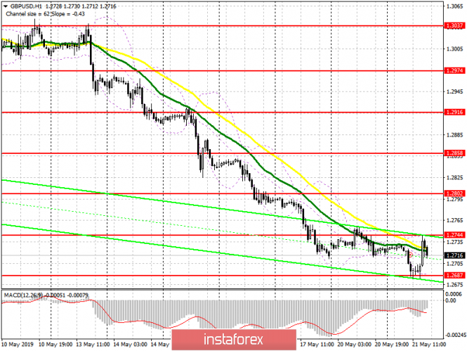 InstaForex Analytics: GBP/USD: plan for the American session on May 21. The pound has recovered a little before the speech of Theresa May