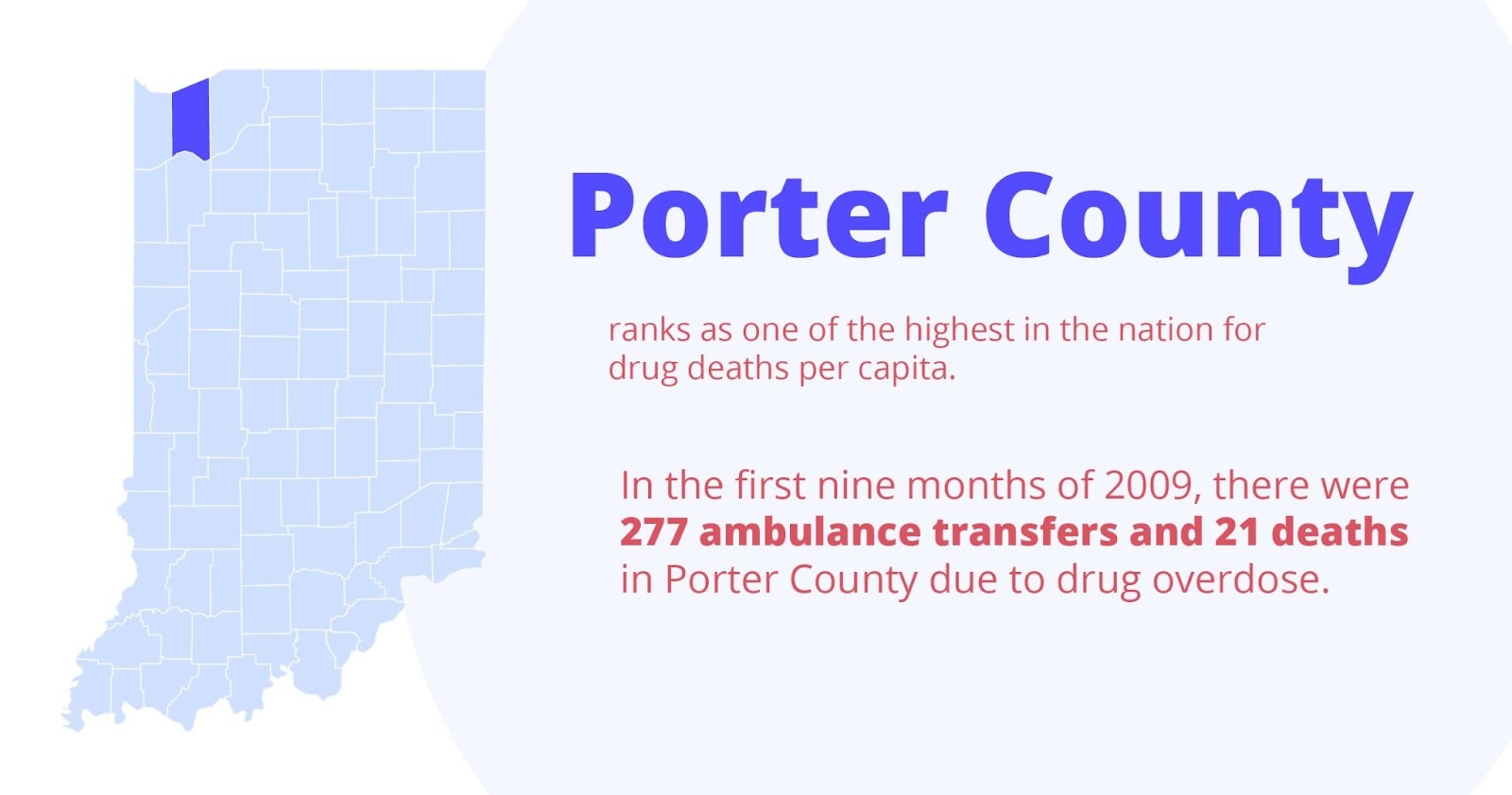 Porter county ranks as one of the highest in the nation for drug deaths per capita. In the first nine months of 2009, there were 277 ambulance transfers and 21 deaths in porter county due to drug overdose.