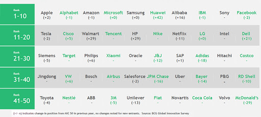 The world's top 50 most innovative companies.
