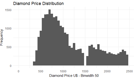 Using ggplot2 for Data Analytics in R On Diamond Data Set 41