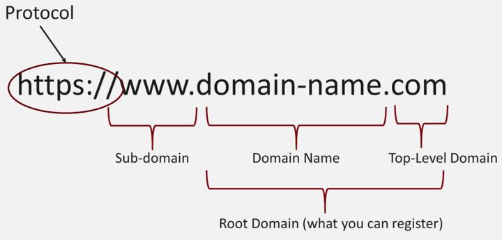 Choose domain name protocol