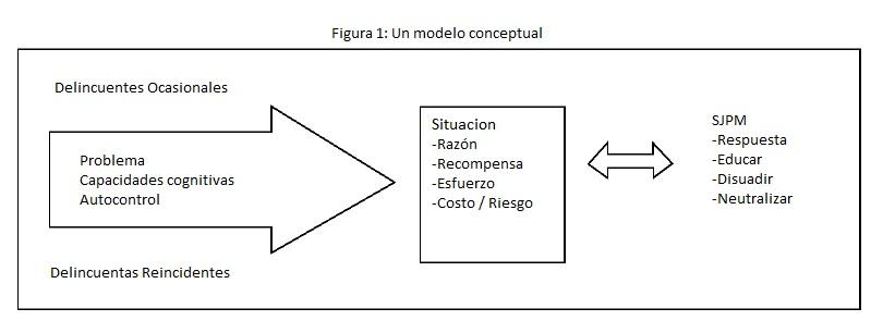 modelo conceptual justicia de menores