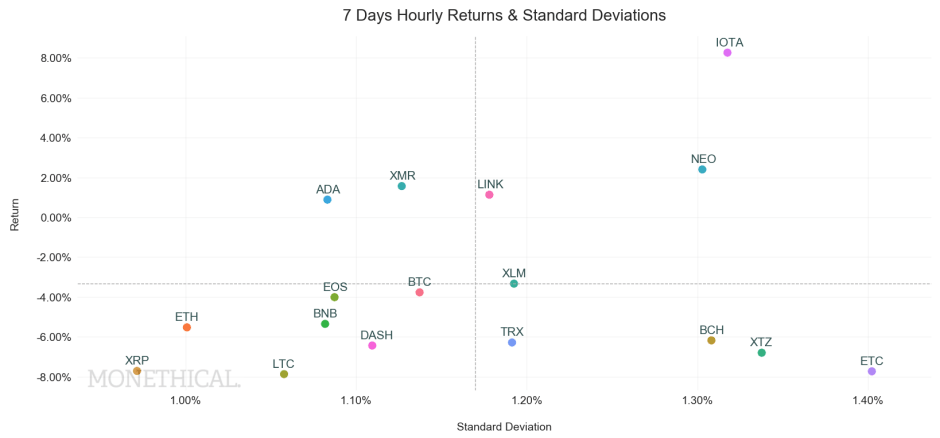 crypto return standard deviation scatter May 15