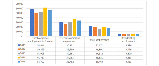 Total employment for the three sectors as of 30 September each year.