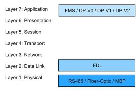Figure 1 — PROFIBUS OSI Model