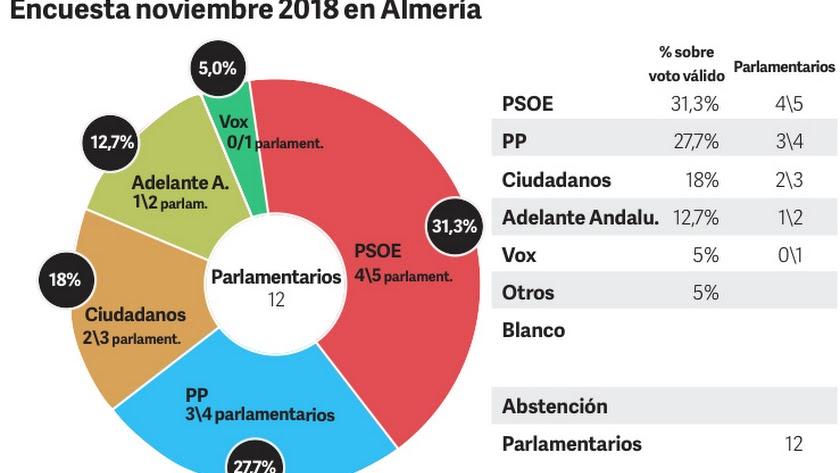 El PSOE aventaja al PP en Almería y Ciudadanos puede ganar 2 escaños