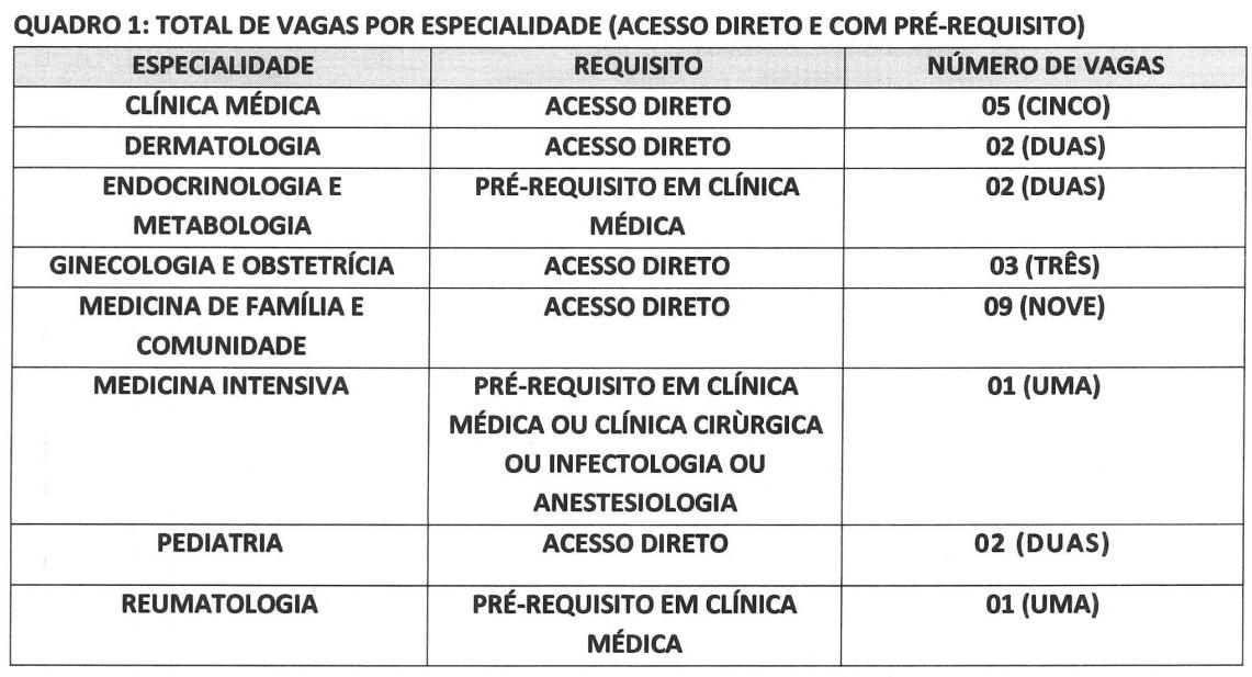 Vagas de residência médica no CESUPA