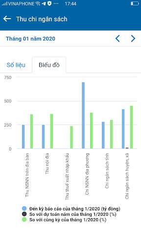 CaMau-G (Chính quyền điện tử tỉnh Cà Mau) screenshot 4