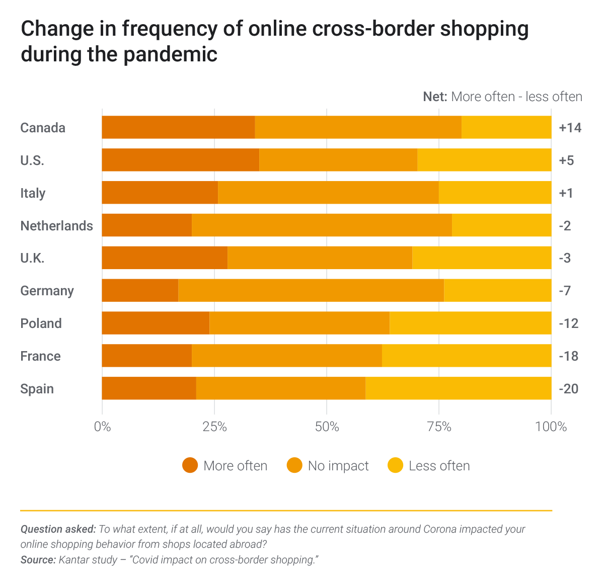 Chart showing change in frequency of online cross-border shopping during the pandemic