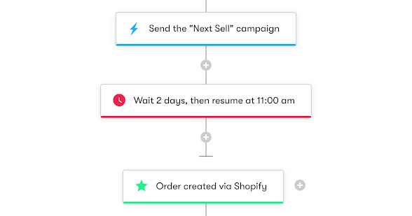 Drip Workflow - Next-Sell Campaign