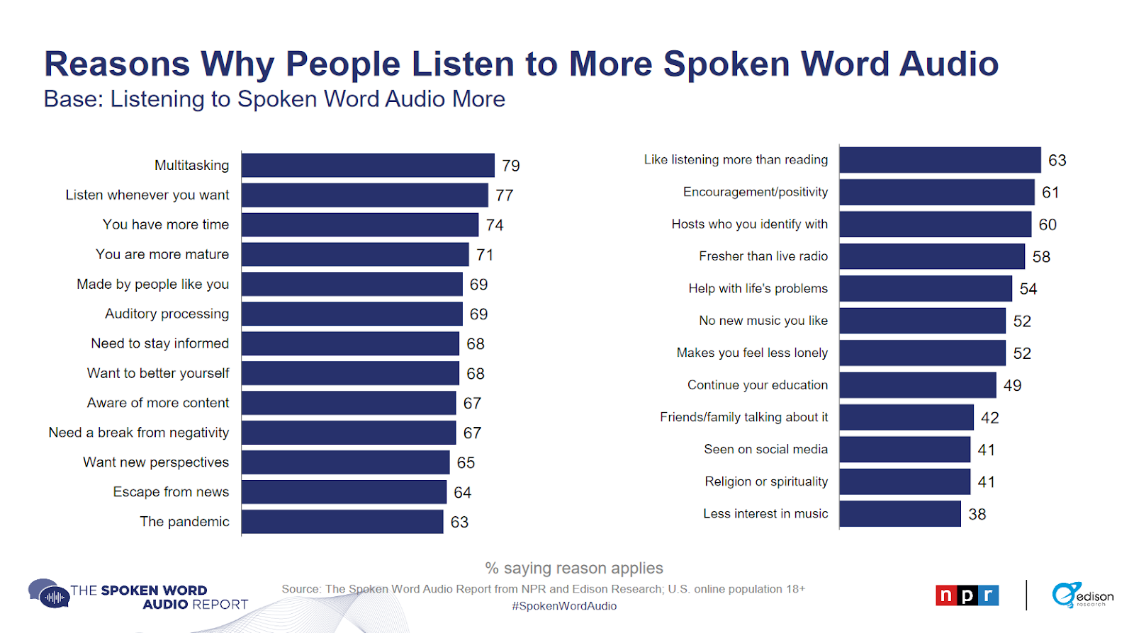 Reasons why people listen to more spoken word audio