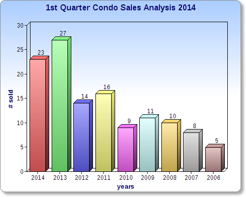 1st Qtr condo sales analysis.jpg