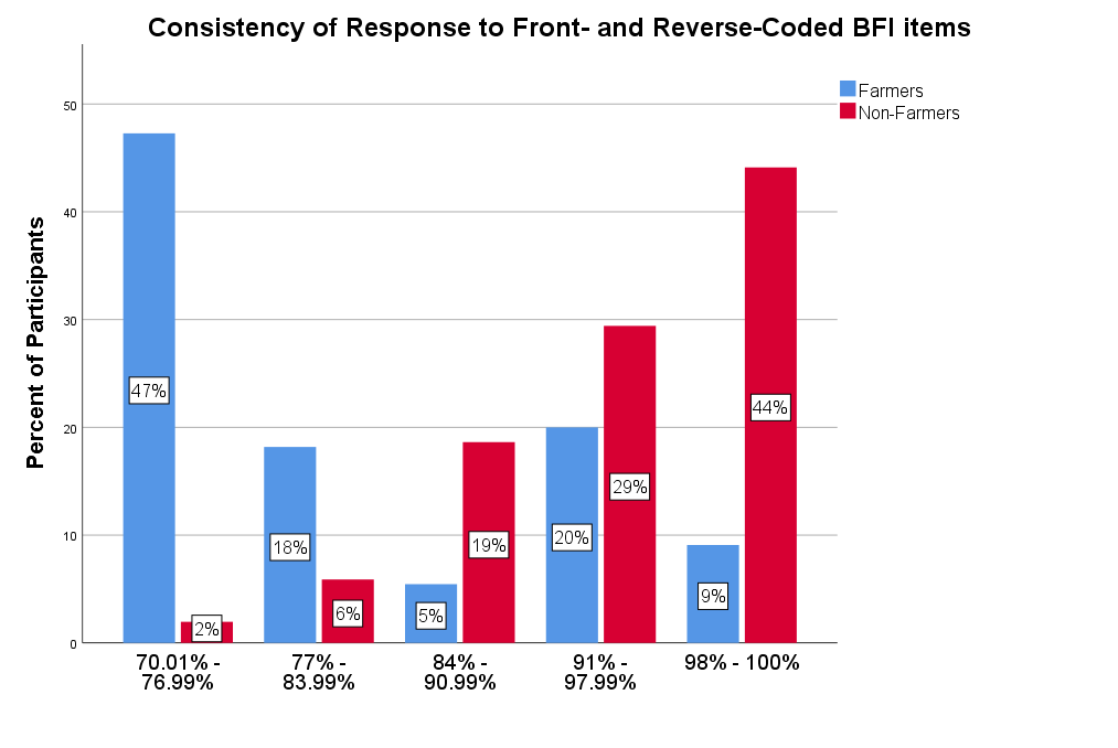 Consistency of responses to front- and reverse-coded BFI items