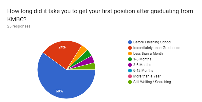 Forms response chart. Question title: How long did it take you to get your first position after graduating from KMBC?. Number of responses: 25 responses.