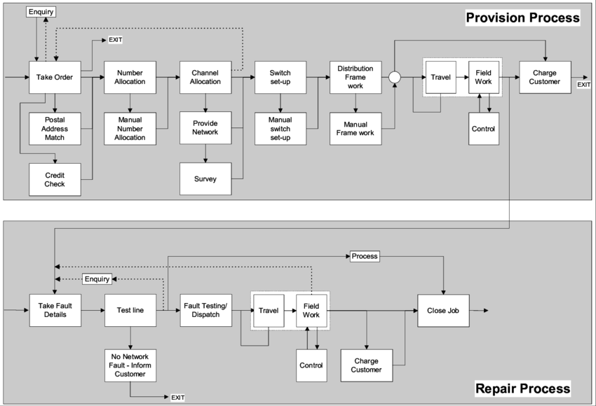 profit-pro-business-consulting-high-level-flow-chart-process-mapping