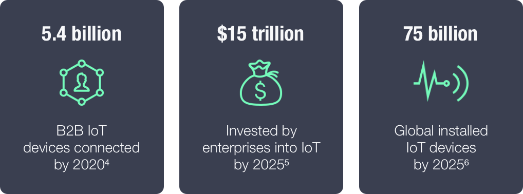 IoT Statistics in Business