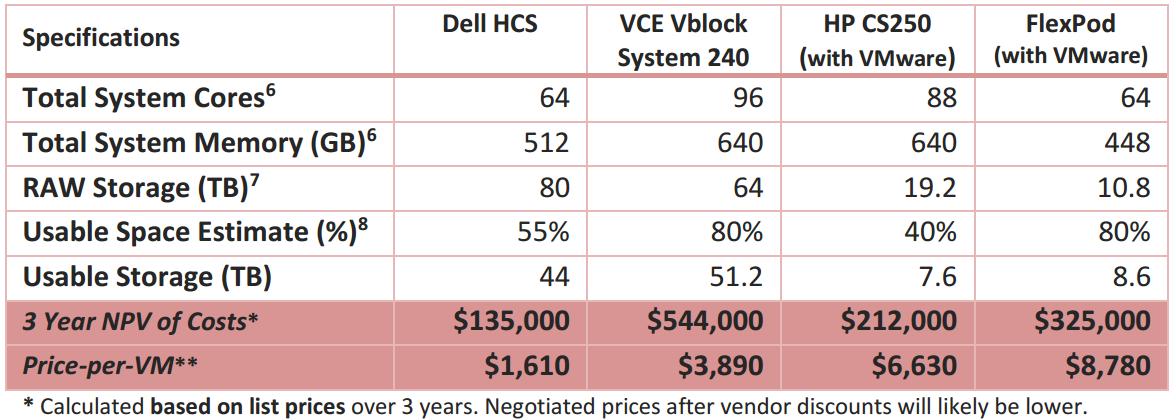 Converged Infrastructure Price Comparison | Zoran's Blog