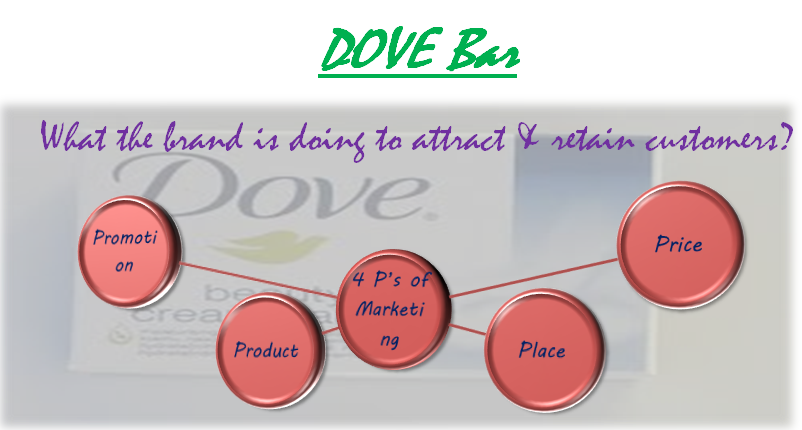 What is the marketing of Dove shampoo?