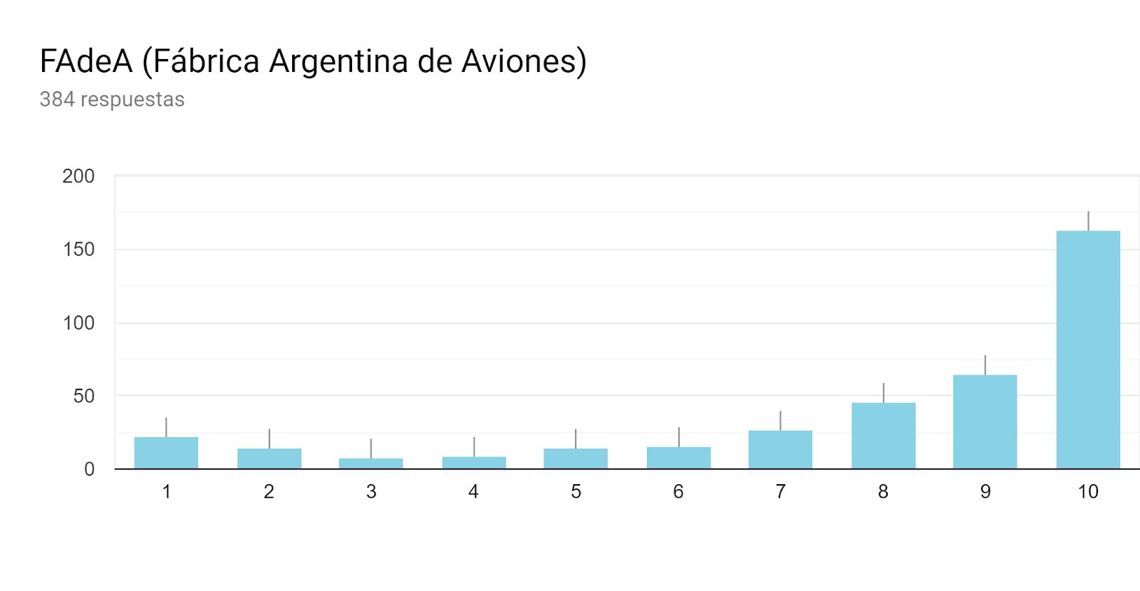 Gráfico de respuestas de formularios. Título de la pregunta:FAdeA (Fábrica Argentina de Aviones). Número de respuestas:384 respuestas.