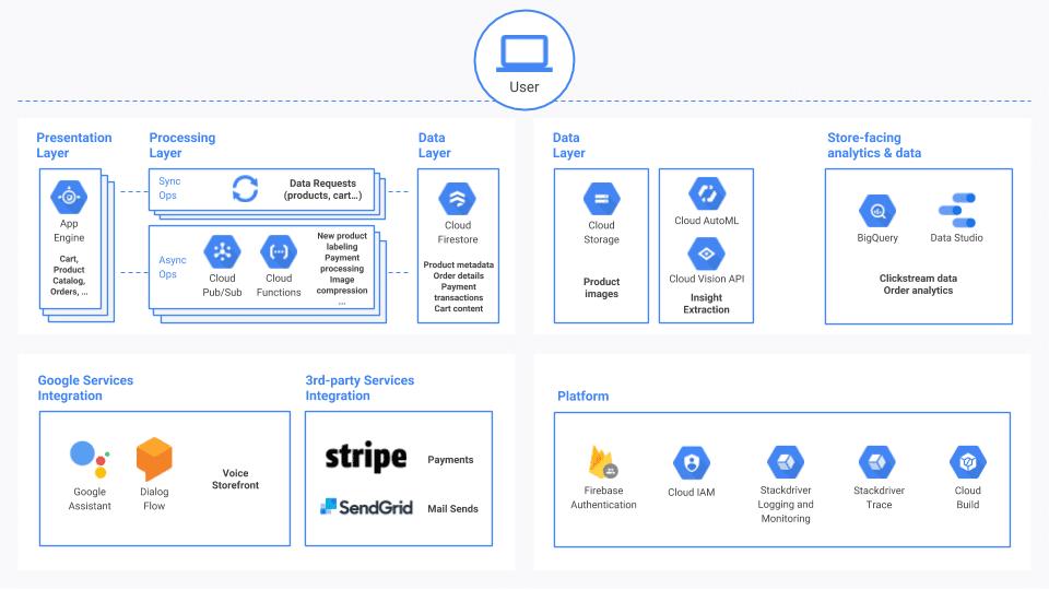 Google Cloud Operations