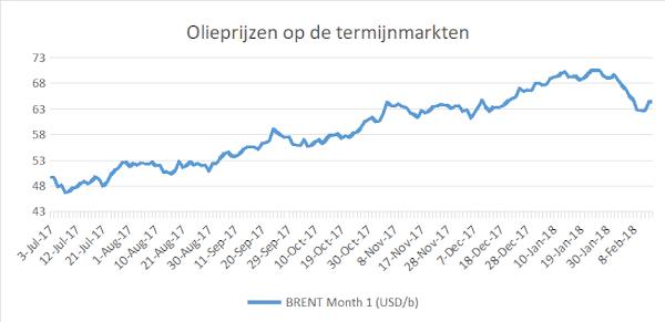 prijzen olie lange termijn