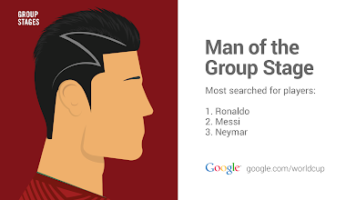 Photo: Man of the group stage #GoogleTrends